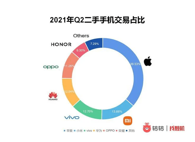 Used iPhones Fall, Huawei Flagship Models Soar In China's Secondary Smartphone Market