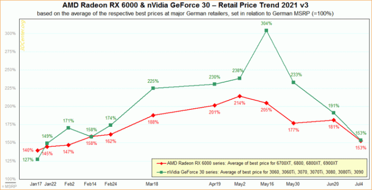 Video cards keep getting cheaper.  Markups in Germany fell to February values