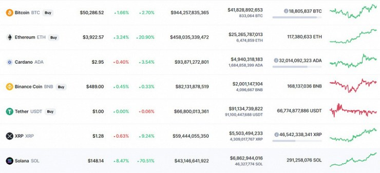 Bitcoin still stuck behind the $ 50,000 mark, while Ethereum surpassed $ 4,000