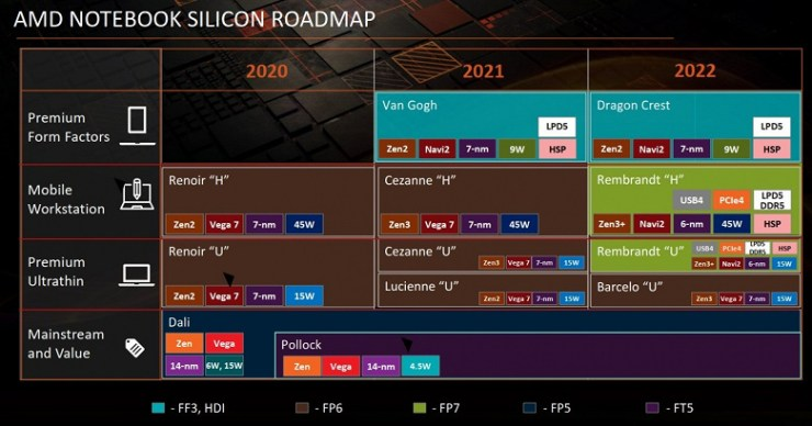 AMD Ryzen 6000 APUs launched into mass production.  Official premiere - January 2022