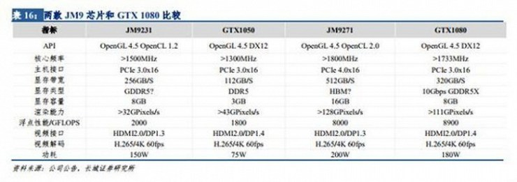 The Chinese are completing the development of their own JM9271 GPU, which is not inferior to the GeForce GTX 1080