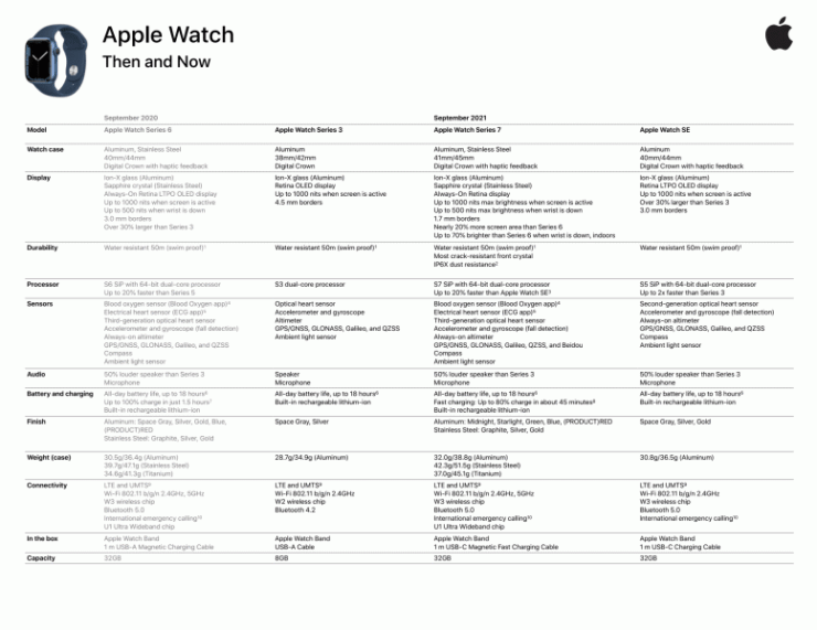 What Apple did not tell about the Watch Series 7. More details about the new product appeared