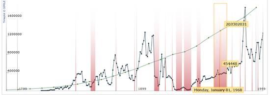 Timeplot - Data Visualization Web Widgets