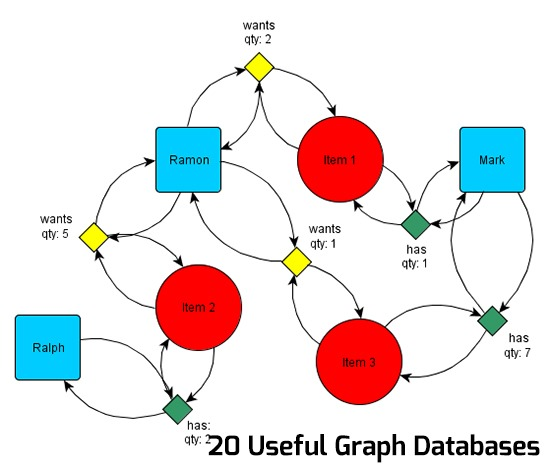 20 Useful Graph Databases