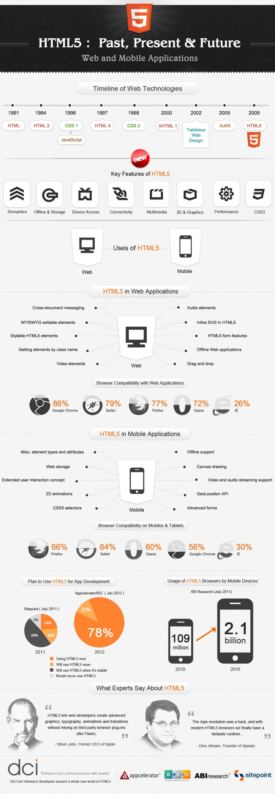 HTML5 Past, Present and Future [Infographic]