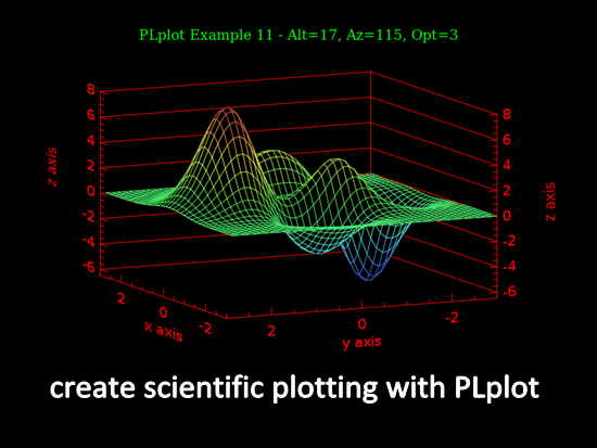 create scientific plotting with PLplot