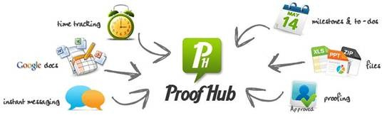 ProofHub Online project management