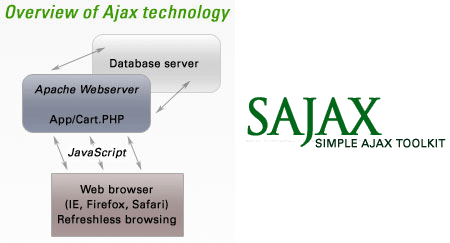 Sajax open source Ajax Based Toolkit