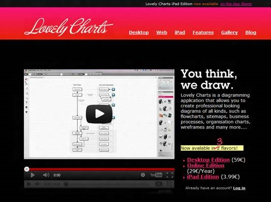 lovely charts 5 Tools for Collaborative Web Design