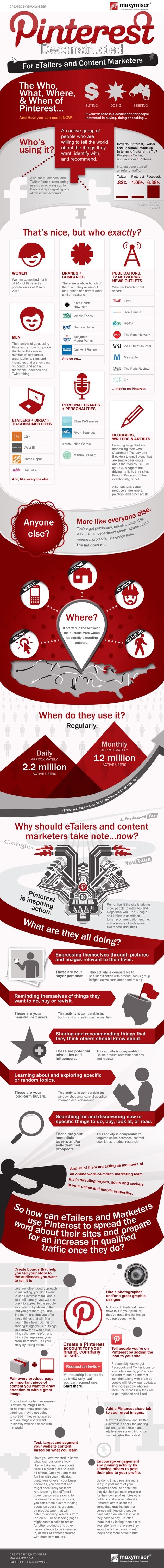 Pinterest Deconstructed For eTailers and Content Marketers [Infographic]