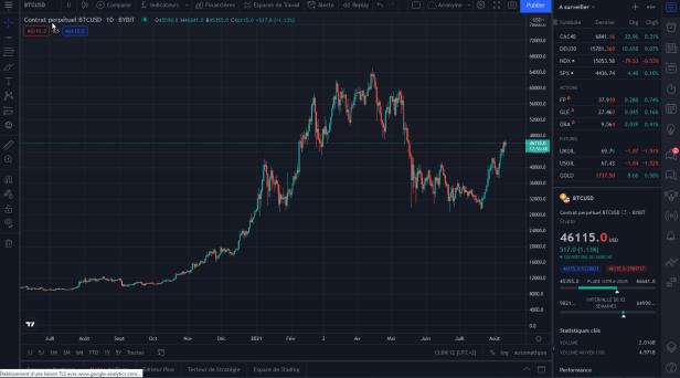 trading en cryptomonnaies : BTCUSD graphe TradingView