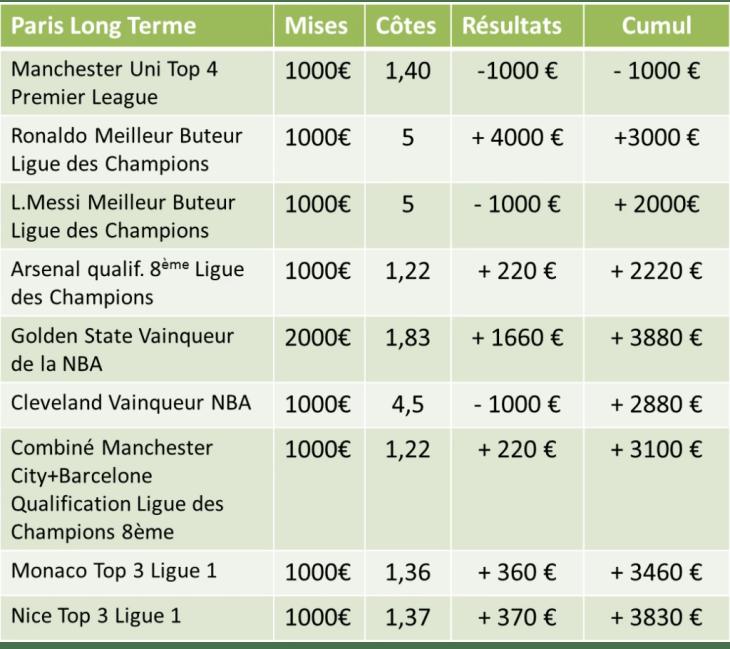 bilan paris longs termes 2016-2017