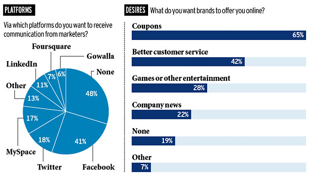 Social platform consumers want to receive marketing communications from