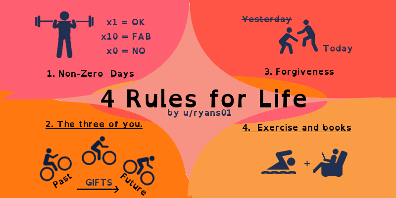 The Four Rules For Life