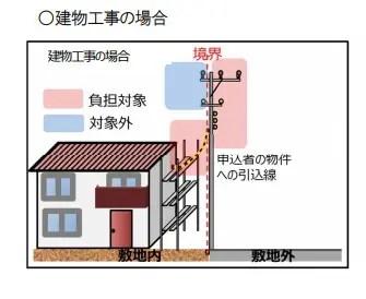 建物工事の場合