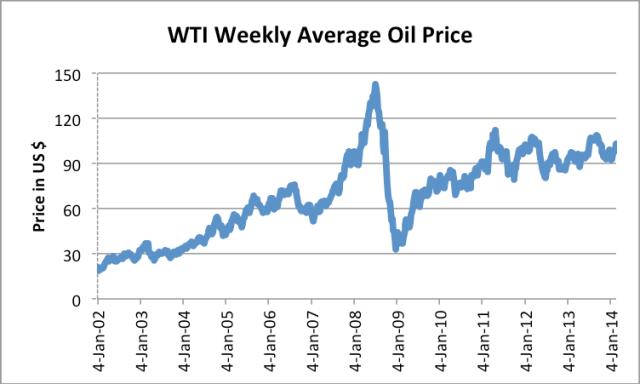 "Figure 1. Average weekly West Texas Intermediate ""spot"" oil price, based on EIA data."