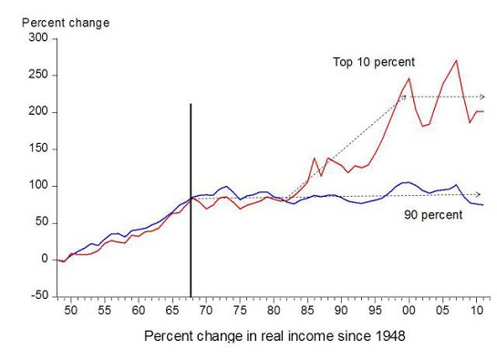 Figure 2. Chart comparing income gains by the top 10% to income gains by the bottom 90% by economist Emmanuel Saez. Based on an analysis IRS data, published in Forbes.
