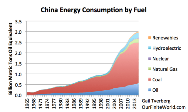 Figure 3. China energy consumption by fuel, based on BP 2016 SRWE.