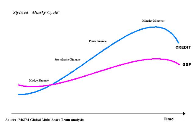 Figure 12. Stylized Minisky Cycle from Wikipedia.