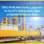 GAIL's Profit after Tax Rs. 1,259 crore for Q1 of FY 2018-19, Up by 23% on Quarter-on-Quarter Basis