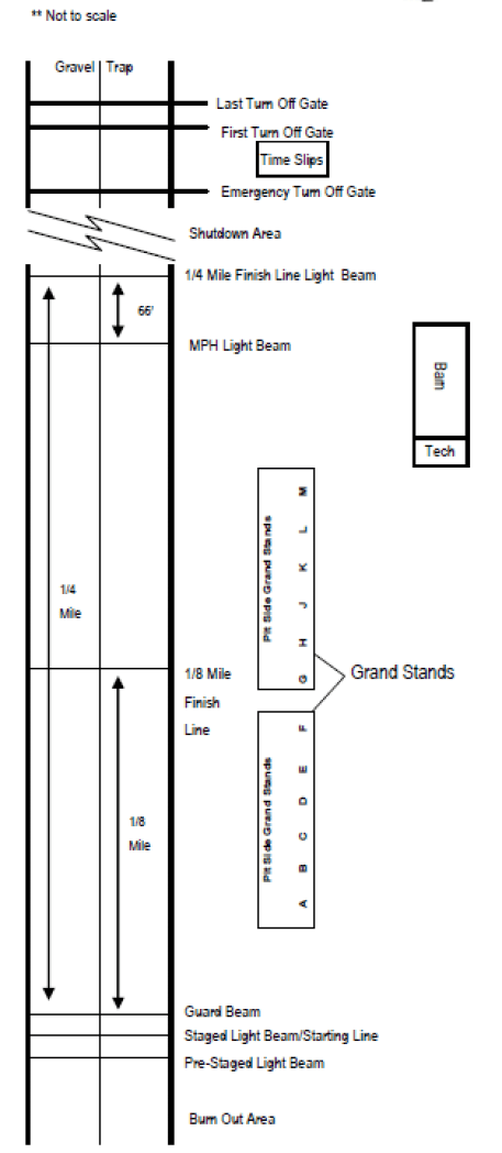 image of the drag strip layout showing different areas of the track
