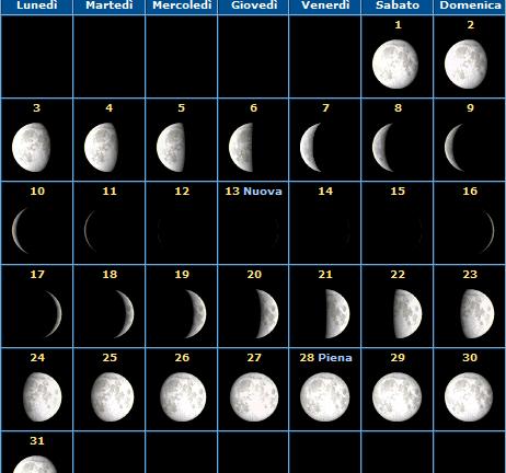 Calendario della Luna del mese di Dicembre 2012 e fasi lunari