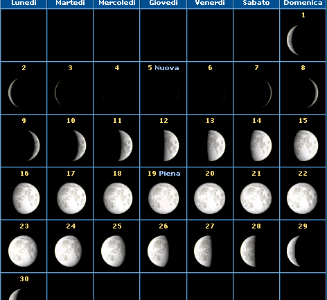 Calendario della Luna del mese di Settembre 2013 e fasi lunari
