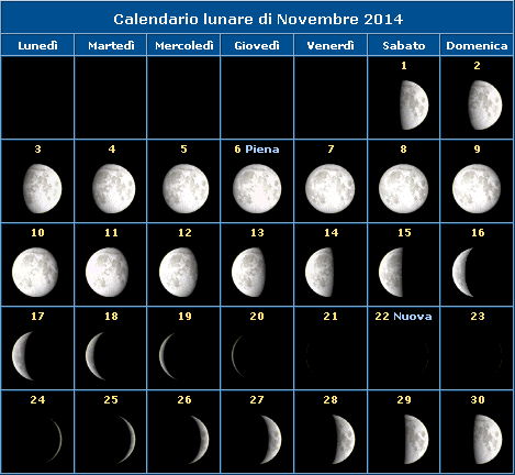 Calendario della Luna del mese di Novembre 2014