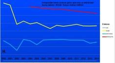 H craiova comparatie trend gaze apa bransate