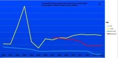 I iasi comparatie trend gaze apa bransate