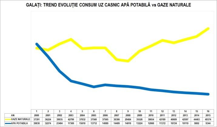 galati-apa-uz-casnic-vs-gaze-1