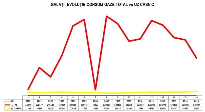 galati-gaze-total-vs-uz-casnic-1