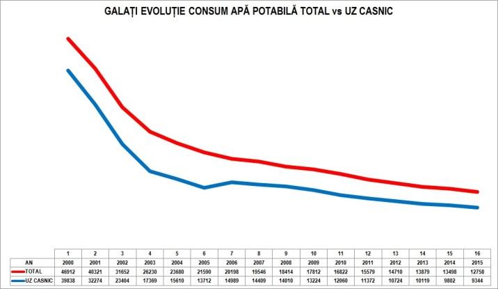grafic-apa-galati-consum-total-vs-uz-casnic-1