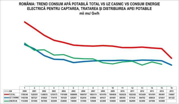 grafic-apa-romania-total-vs-uz-casnic-vs-energie-1