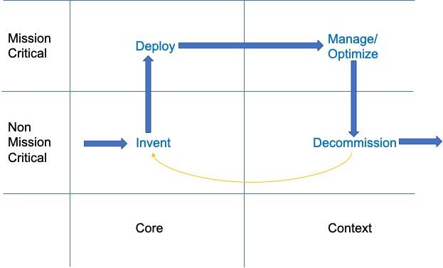 core-context