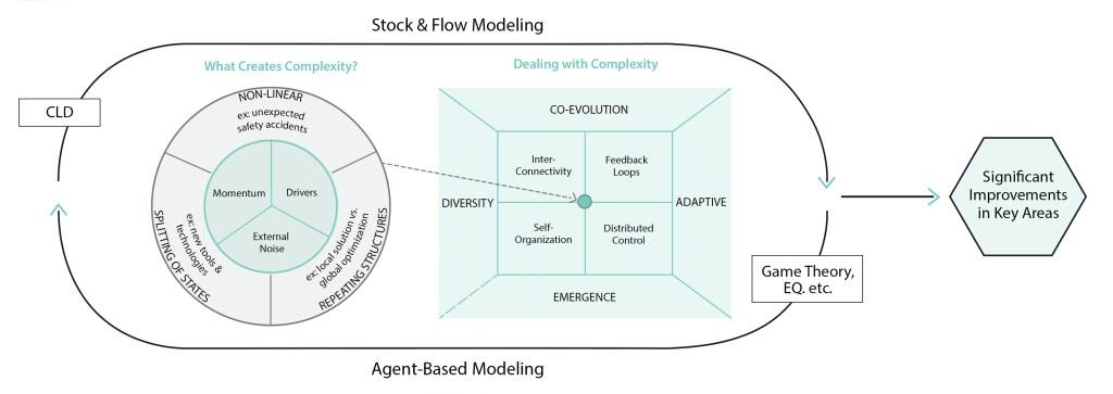 Galaxiez__Complexity Science Model