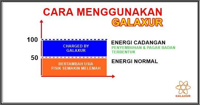 cara menggunakan galaxur
