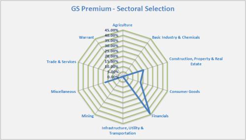 GSP-Sektoral-15-03