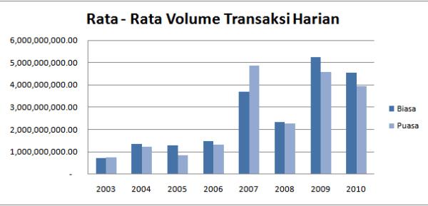 Grafik Volume Transaksi Bulan Puasa 8 Tahun