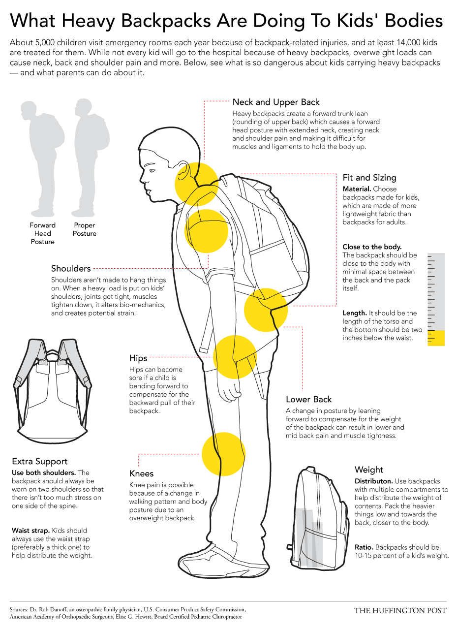 What Heavy Backpacks Are Doing To Kids' Backs