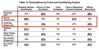 National Registry of Exonerations 1989-2012, including 305 wrongful sex offender convictions.