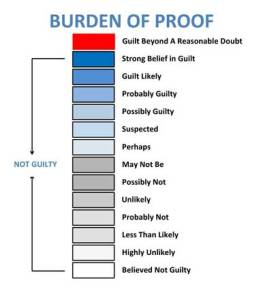 Murder defense: standards of proof