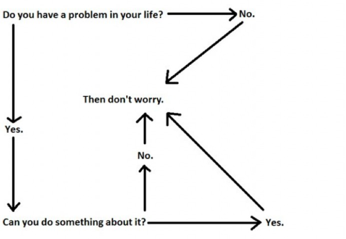 Image result for worry chart