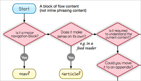 Is it The <em>Section</em> Or The <em>Aside</em>? An HTML5 Element Flowchart