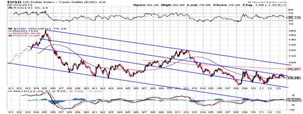 http://stockcharts.com/c-sc/sc?s=$USD&p=M&st=1980-07-13&en=(today)&i=p52458081222&a=305083431&r=1382959154040