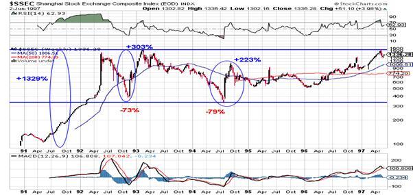 http://stockcharts.com/c-sc/sc?s=$SSEC&p=W&st=1990-10-14&en=1997-06-02&i=p26606246706&a=319383275&r=1382959646932