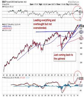 http://stockcharts.com/c-sc/sc?s=$RUT&p=M&st=1990-07-13&en=(today)&i=p67171178202&a=273606702&r=1397646631634