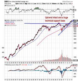 http://stockcharts.com/c-sc/sc?s=$INDU&p=M&st=1980-07-13&en=(today)&i=p58019763741&a=276892999&r=1397647261041