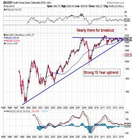 http://stockcharts.com/c-sc/sc?s=$KOSPI&p=M&st=1995-01-02&en=(today)&i=p52817967426&a=303785916&r=1397647517818