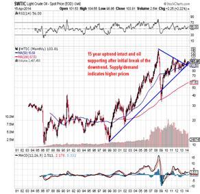 http://stockcharts.com/c-sc/sc?s=$WTIC&p=M&st=1980-07-13&en=(today)&i=p74540382760&a=295571898&r=1397649126009